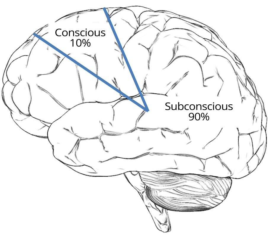 Conscious vs Subconscious