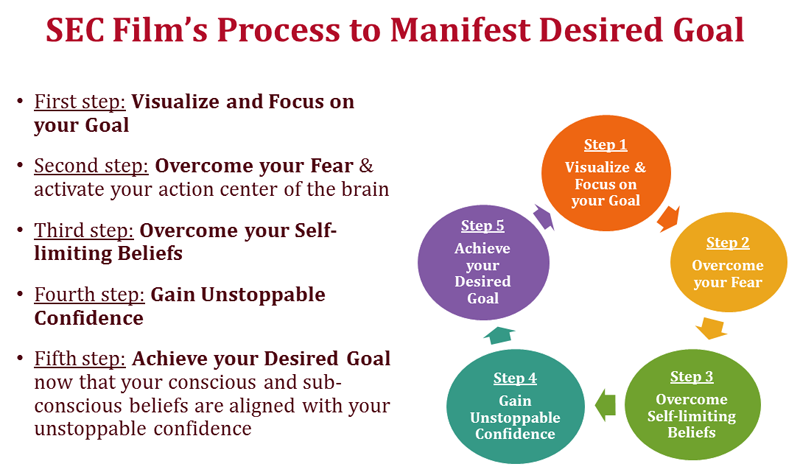 process-to-manifest-desired-goal